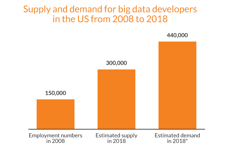 Demand for big data developers
