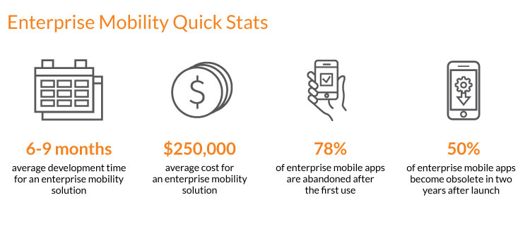 Enterprise Mobility Solution Quick Stats - N-iX
