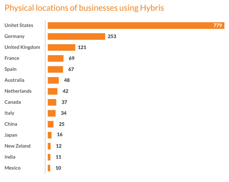 Locations of businesses using Hybris