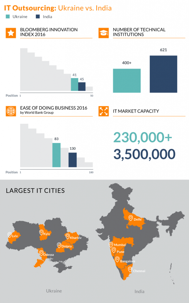 Top It outsourcing destinations_Ukr_vs_India_infographic (2)