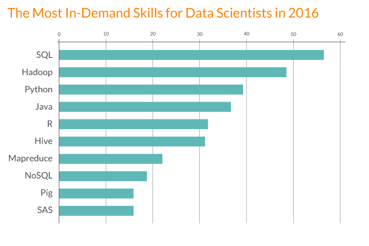 In-demand skills for data scientists