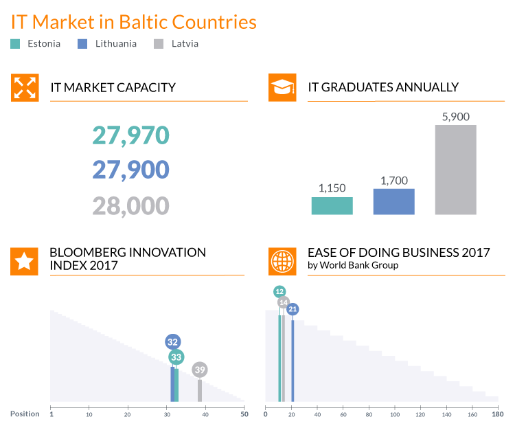 IT outsourcing destinations_Baltics_infographic_1