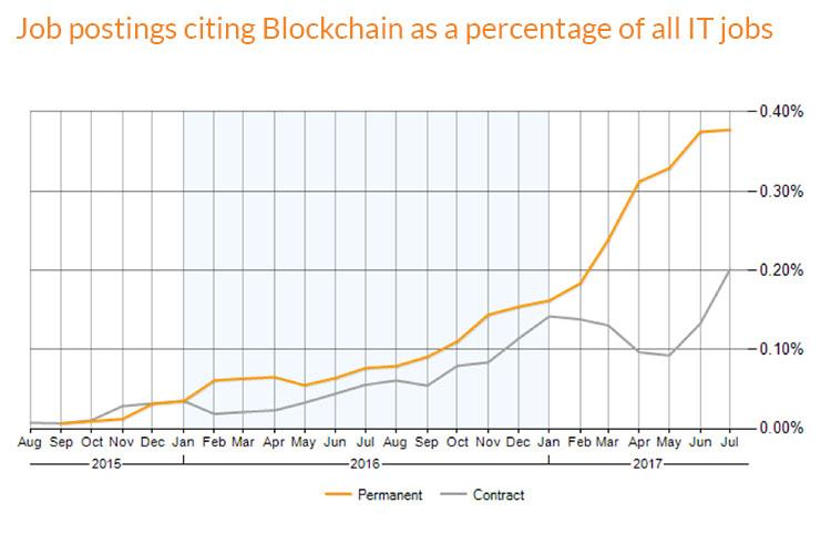 Blockchain jobs trend