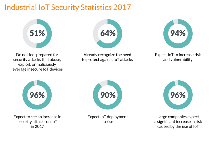 IoT security solutions infographic