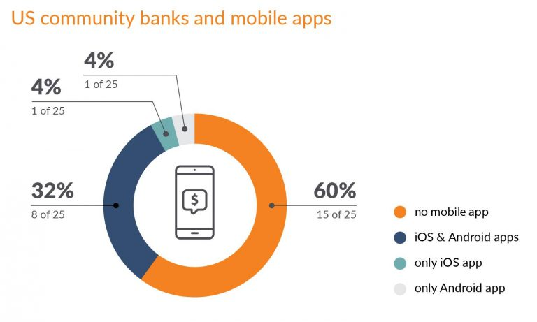 US community banks and mobile apps