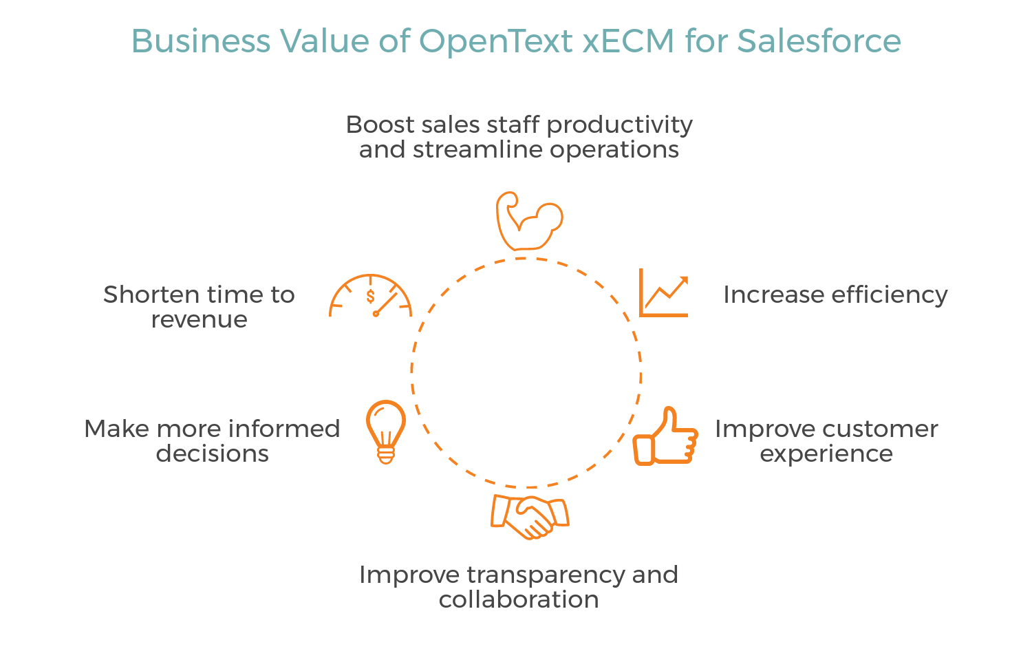 Business Value of OpenText xECM for Salesforce