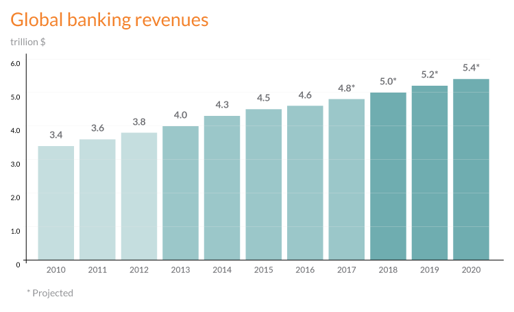 Digital transformation framework - banking revenues for 2012-2019