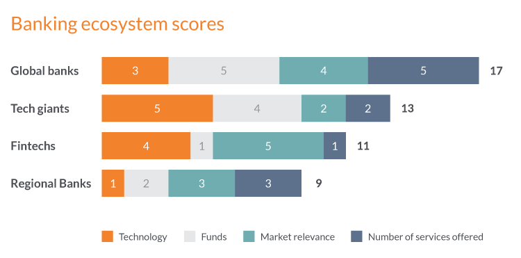 Digital transformation framework - finance scores for banks and tech companies