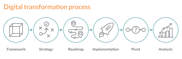 Digital transformation framework - complete digital transformation process