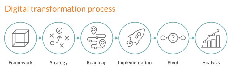 digital transformation framework pdf Digital Transformation Framework: How to Turn the Tables on Fintechs?