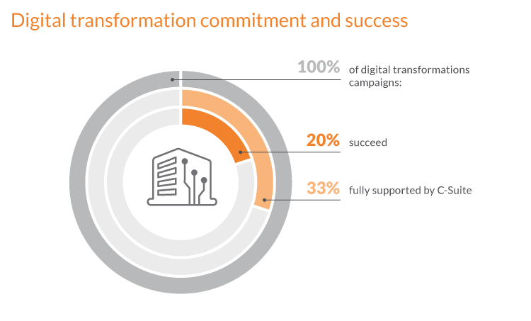 Digital transformation framework - C-Suite commitment to digital transformation