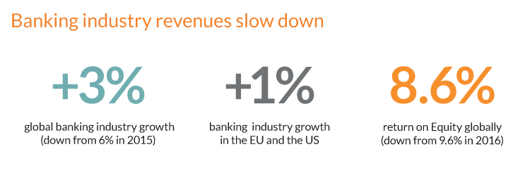 Digital transformation framework - Banking revenues slow down