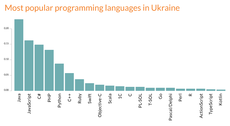 Most_popular_programming_languages_in_Ukr-infographic