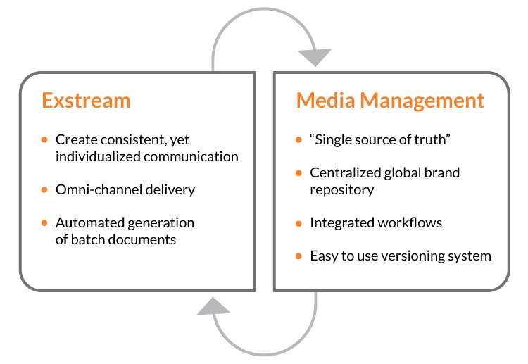 Exstream and OpenText Media Management integration