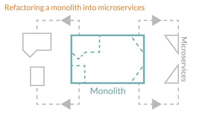 Microservices-03