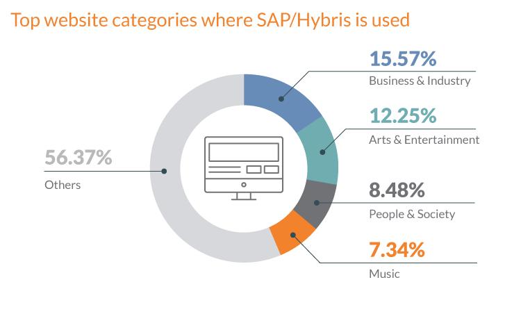 SAP/Hybris integration