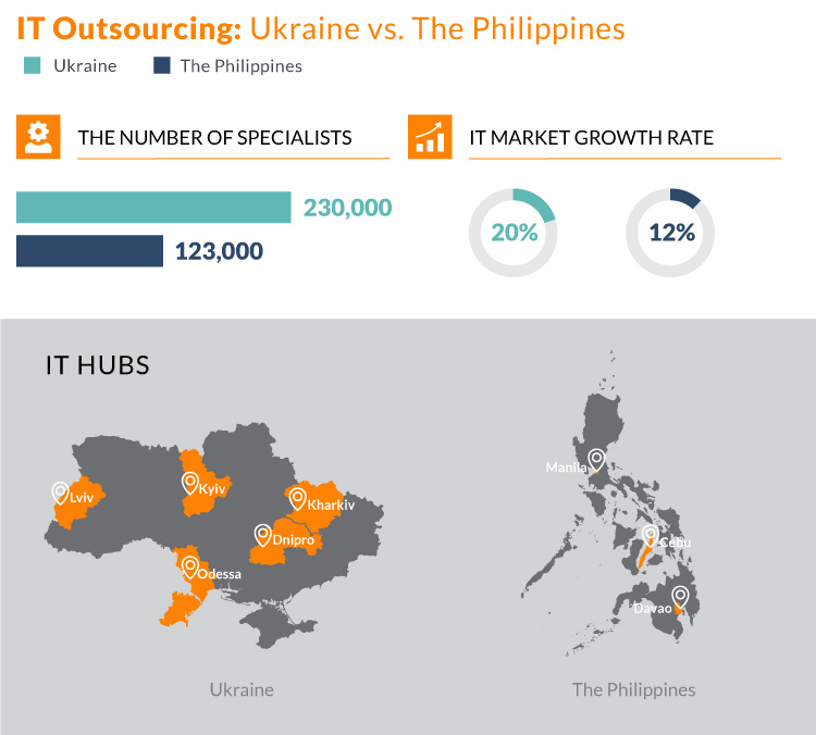 IT outsourcing to the Philippines vs Ukraine
