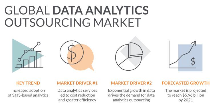 data analysis outsourcing market