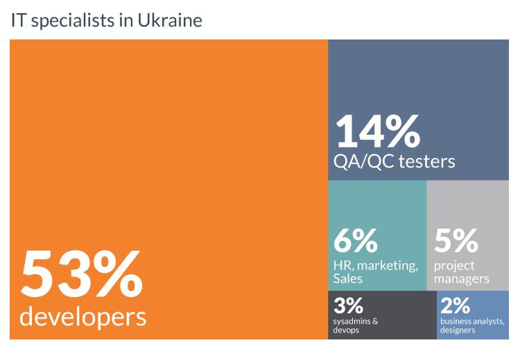 Ukrainian IT specialists