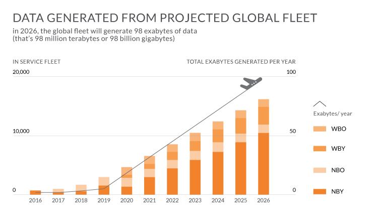 Data Science in Aviation