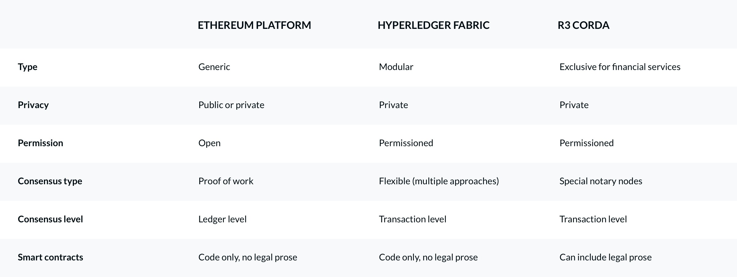Comparison of distributed ledger technologies - N-iX