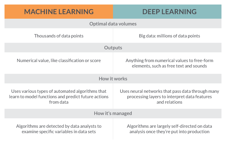 Difference between machine learning and deep learning