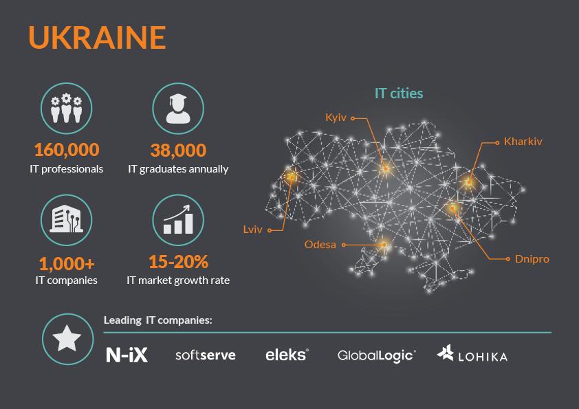 ИТ-аутсорсинг Украины