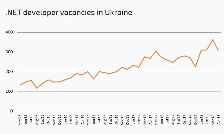 .net vacancies in Ukraine