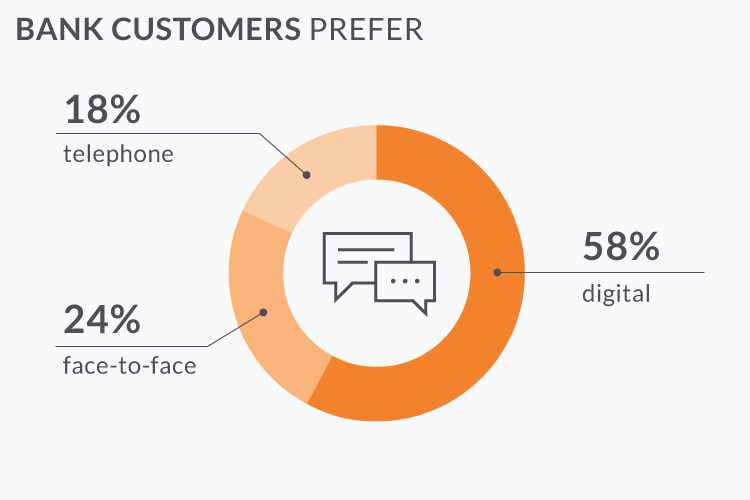 Omnichannel banking - what channels do customers prefer