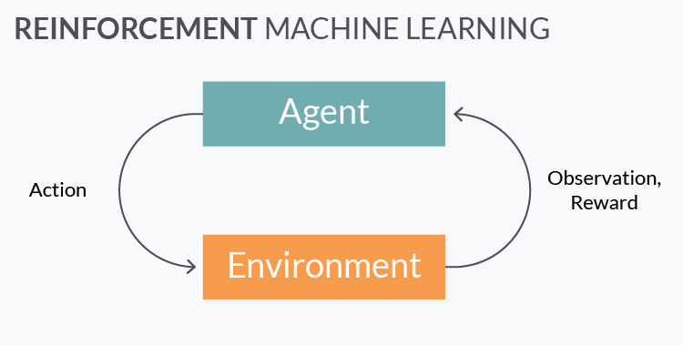 machine learning development