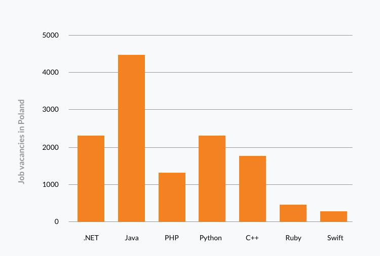 offshore .net developers Poland