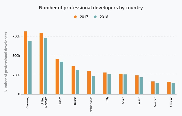 number of professional developers by country