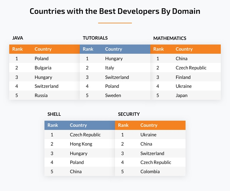 countries with the best developers