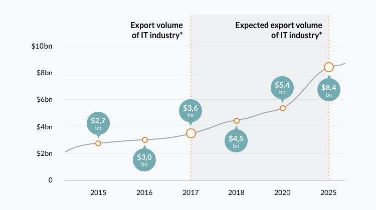 IT export volume in Ukraine