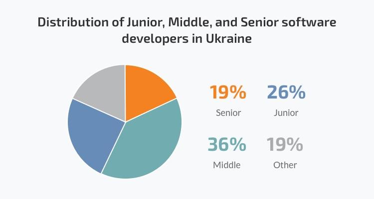 software engineers in Ukraine
