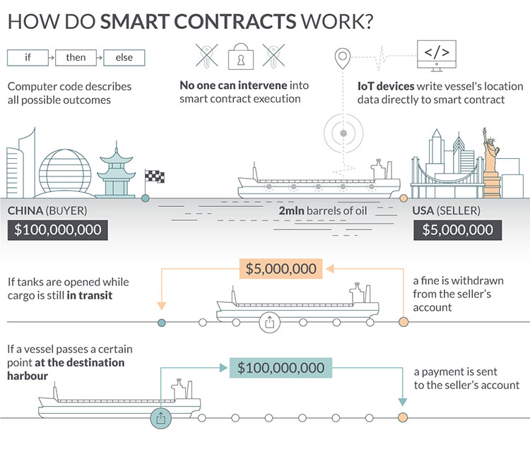 Smart contract development