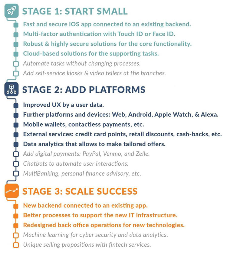 N-iX Digital transformation banking roadmap
