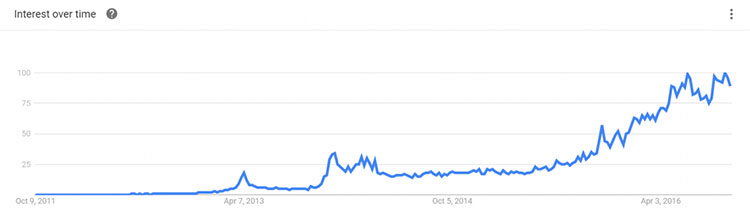 Google search trends for blockchain