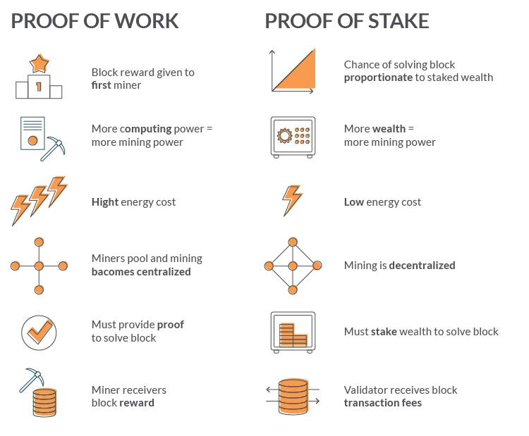 ethereum smart contract development