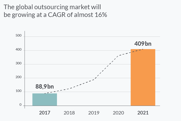 The global IT outsourcing market in 2021
