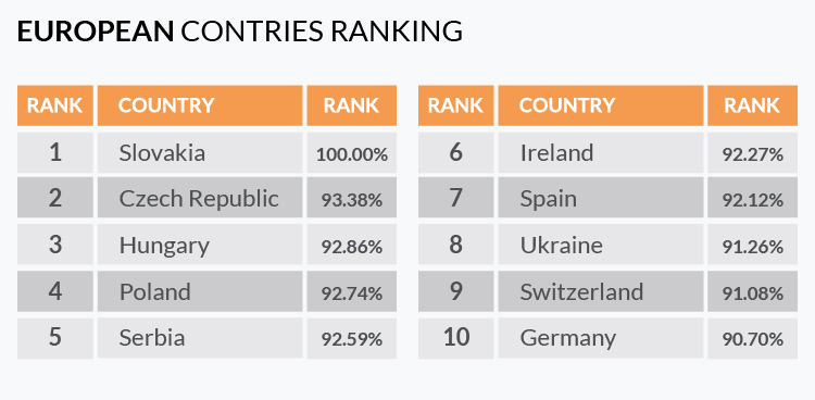 Ukraine ranks the 8th among the world's top countries with the best programmers