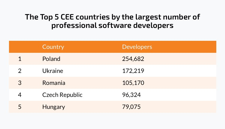 CEE countries by the largest percentage of developers