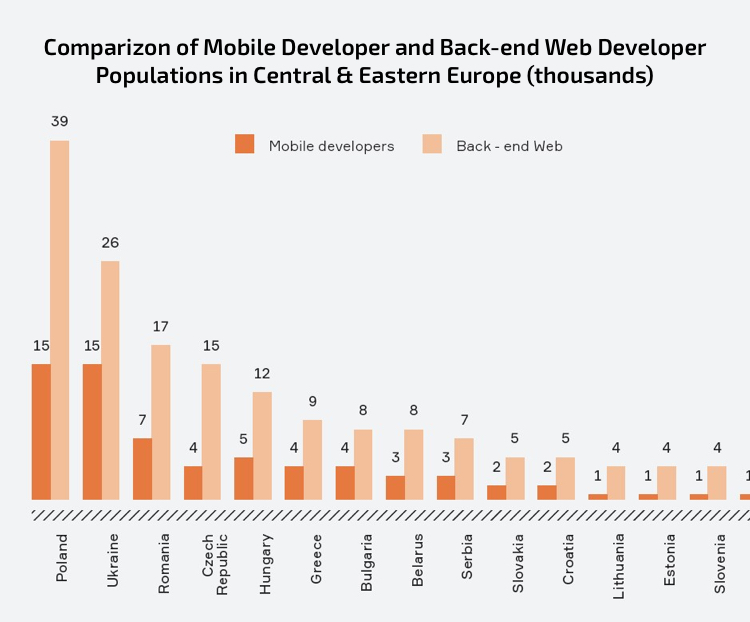 The representation of mobile and back-end web developers in CEE