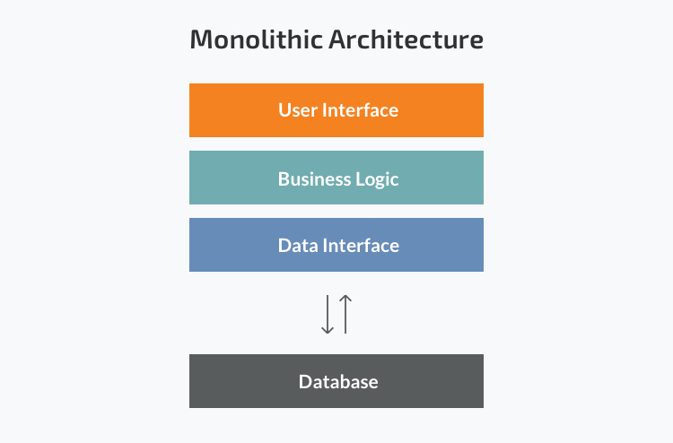 Image result for Monolithic Architecture