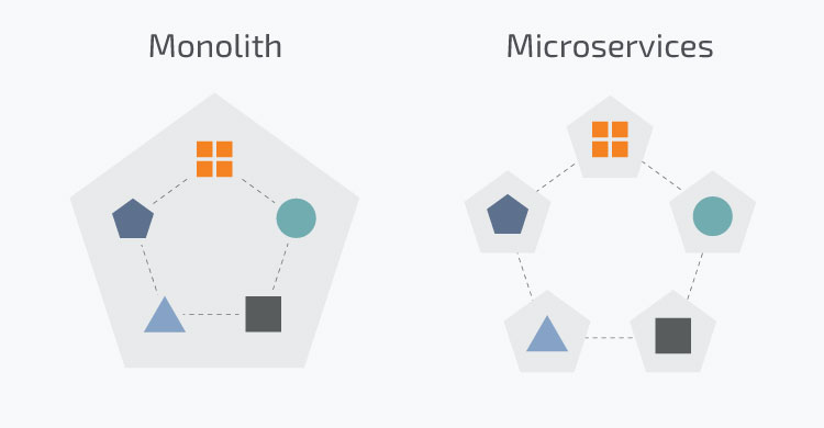 Microservices vs Monolith