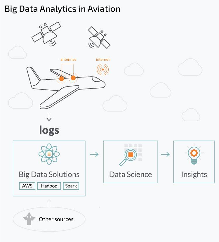 Using big data analytics for predictive maintenance: how enterprises slash downtime