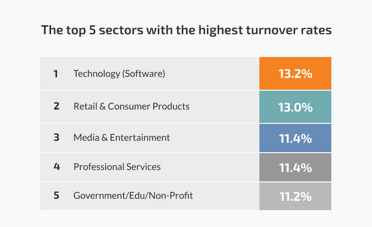 The top 5 sectors with the highest turnover rates