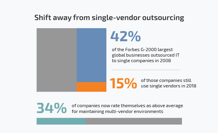 Shift away from the single vendor outsourcing
