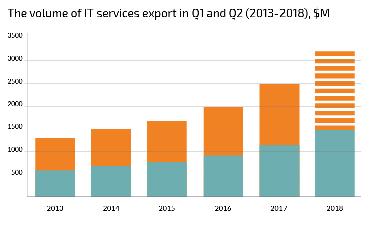 The volume of IT services export in Q1 and Q2 (2013-2018), $M