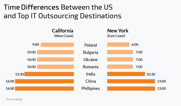 time differences between the USA and popular IT outsourcing destinations
